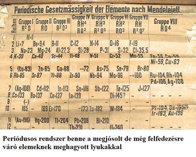 A periódusos rendszer története